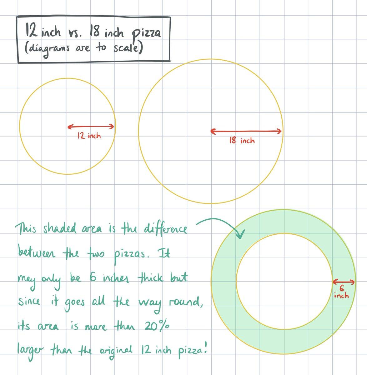 Illustrating the math